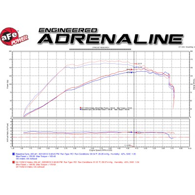 aFe Power Magnum FORCE Intake Stage 2 Pro 5R 3.8L (54-11252-1)